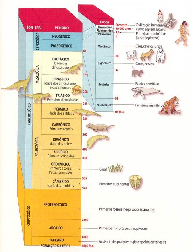 escala_tempo_geol
